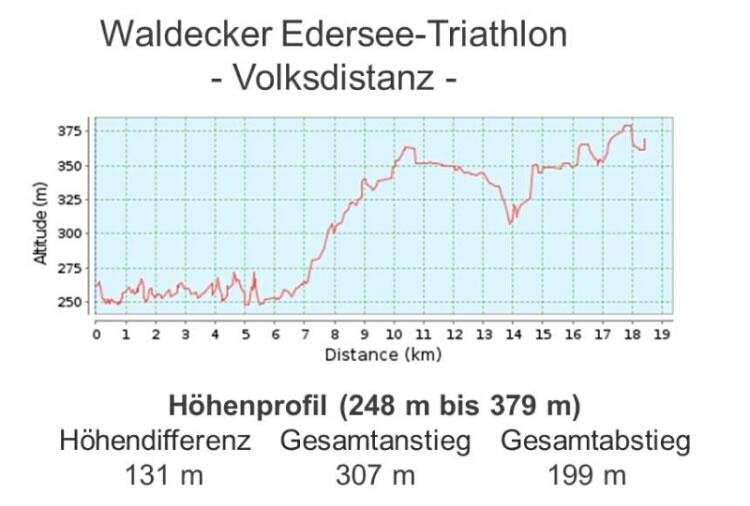 Radstrecken Hoehenprofil Volkstriathlon